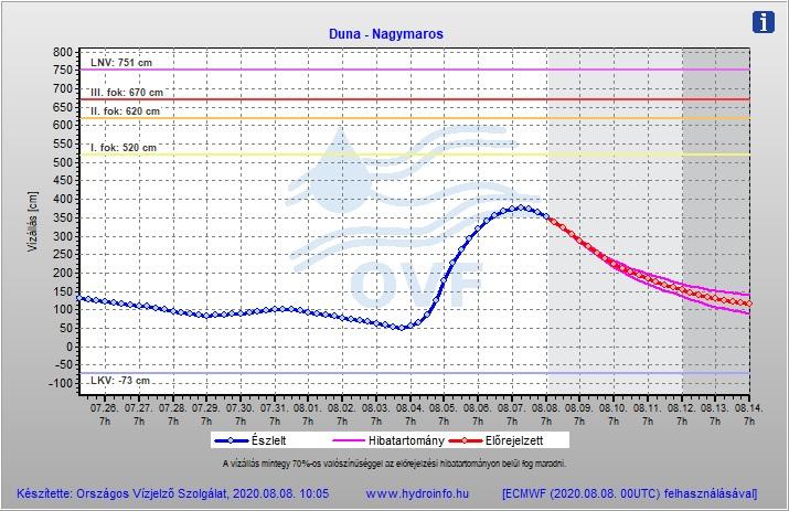 Hydroinfó grafikon a vízállásról